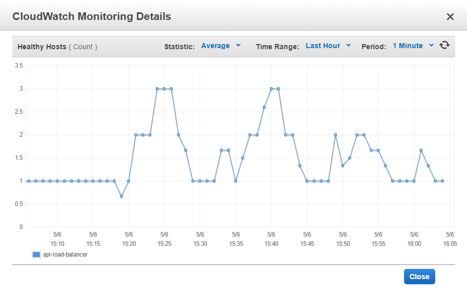 Load balancer monitoring